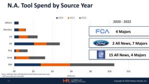 HRI-2020-Automotive-Forecast-Presentation-18
