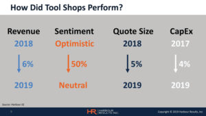 How-Did-Tool-Shops-Perform-Chart