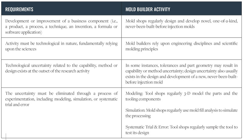 Mold-Builder-Requirements-table