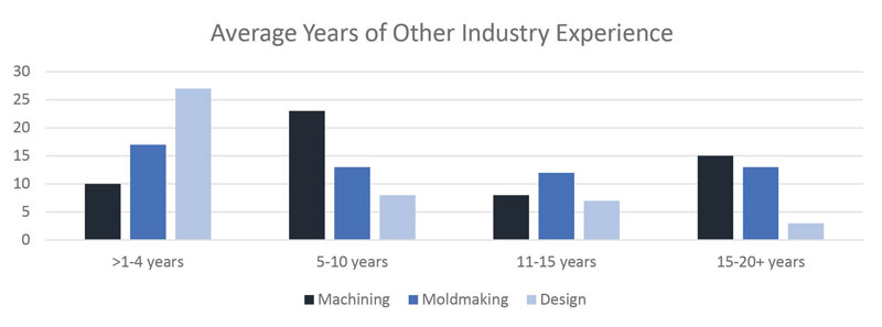 average-years-other-industry-experience