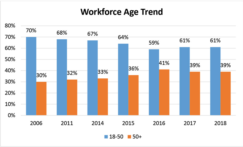 work age trends