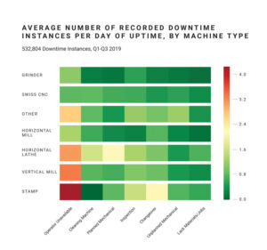 chart1-average-number-of-recorded-downtime-instances-per-day-of-uptime-by-machine-type