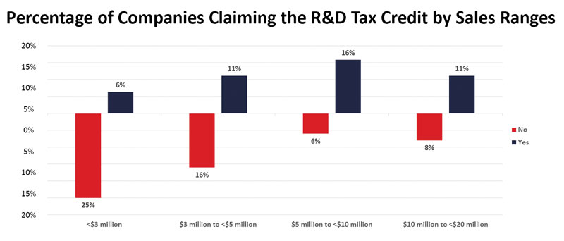 chart2-percentage-of-companies-claiming-rd-tax-credit-by-sales-ranges