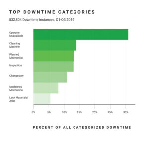 chart2-top-downtime-categories
