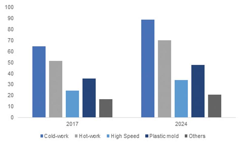 steel market chart