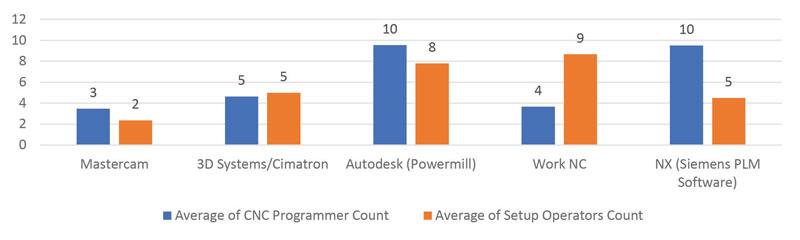 programmer-operator-chart