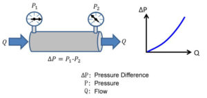 relation-chart-of-cooling-channel-flow-rate-and-pressure-difference